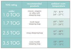 Aden + Anais Baby Sleeping Bag TOG Chart