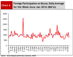 Global Funds Remain Net Sellers On Bursa Malaysia At A