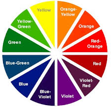 Colors that form right (90 degree) angles with each other (yellow and red-orange;  ...