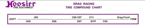 Hoosier Tyre Compound Chart Drag Slick 28 0 10 5 15 C07 Circle Track And Oval Track