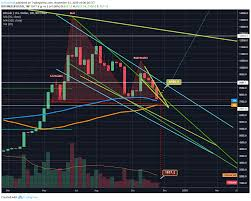 Big Bear Attack On Btc Can 1 Week 100ma Or 50 Ma Hold