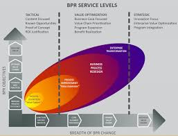 The Power Of Bpr Business Process Reengineering Evans Incorporated
