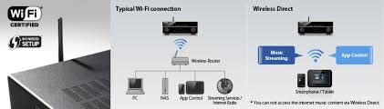 rx v679 rx v av receivers audio visual products yamaha stream music directly from your smartphone or tablet via the av controller app airplay® etc but also allows for control of the av receiver as well