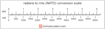 Radians To Mils Nato Conversion Rad To Mil Inch Calculator