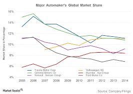 Toyota Stock Price History Chart Why Is General Motors Global Market Share Falling Market