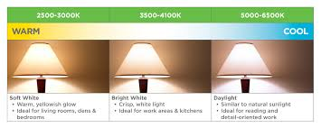 Led Lumens Brightness Chart Understanding Lighting Efficiency Nova Scotia