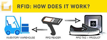 RFID Technology - Improving Customer Satisfaction - Spectos