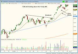 How To Use The 10 Day Moving Average To Maximize Your