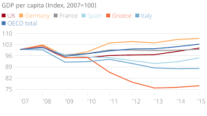 Spain Gdp Chart Economic Well Being Four Charts That Show How The Uks