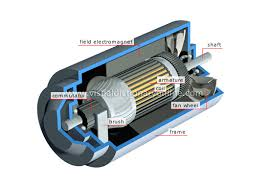 Electric generator physics Animated Dynamo Edison Tech Center Science Physics Electricity And Magnetism Generators