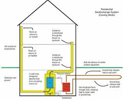 Ground Source Heat Exchange