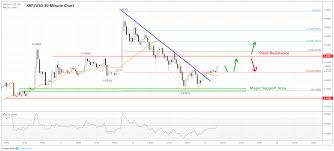 Ripple Chart Ripple Xrp Price Prediction Dips Remain Attractive To The