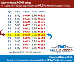 Reverse Mortgage Age Chart Reverse Mortgage Expected Rate Is Key To The Principle Limit