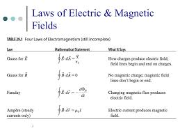 3 3 laws of electric magnetic fields