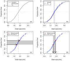 Esurf Percentile Based Grain Size Distribution Analysis