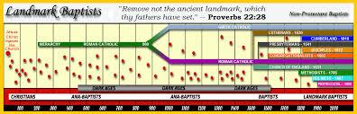 Baptist Timeline Chart Landmark Chart