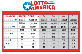 Lotto Chart Prize And Odds Chart Lottostrategies Com