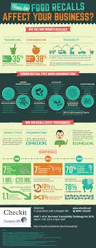 are clear supply chains a food fantasy infographic food safety scares escalate fast