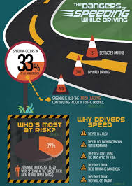 the dangers of speeding while driving infographic  the dangers of speeding while driving