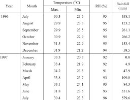 Relative Humidity And Temperature Chart Rainfall Temperature And Relative Humidity Rh Chart