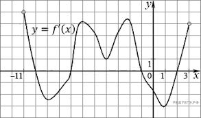Контрольная работа Применение производной  На рисунке изображен график производной функции f x определенной на интервале −11 3 Найдите промежутки возрастания функции f x