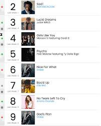 Billboard Charts 2006 Retro Rewind Billboard Hot 100 This Week In 2006 Tbt