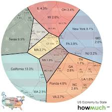 A Visualization Comparing The Economies Of Every U S State