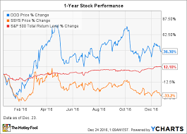 Stock Performance Charts 3d Systems Stock In 8 Charts The Motley Fool