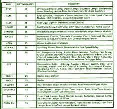 instrument clustercar wiring diagram page 3 1993 chevrolet lumina van fuse box map