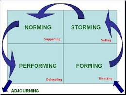 Form Storm Norm Perform Chart Form Storm Norm Perform Corporate Team Building Activities