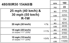 Best Load Speed Index Agtiretalk