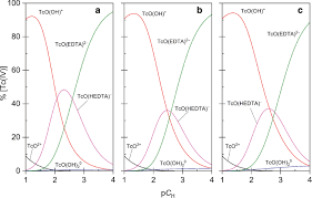 Bechtel Chart Of The Nuclides Thermodynamic Parameters For The Complexation Of Technetium