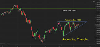 Nifty Charts And Patterns Nifty Forms Ascending Triangle Pattern In Daily Chart Can