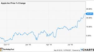 Why Apple Inc Stock Popped 19 6 In August Nasdaq