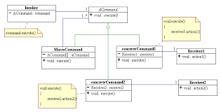 Command Design Pattern Magnificent Command Design Pattern