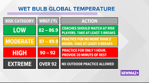 Wbgt Chart How Coaches Are Keeping Football Players Safe In The Heat