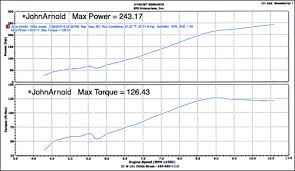 Efr Racing Inc Dyno Graphs
