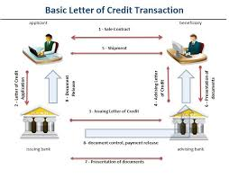 Letter Of Credit Process Flow Chart Ppt How Does An Import Letter Of Credit Work In International