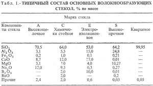 Реферат Волокна com Банк рефератов сочинений  Волокна