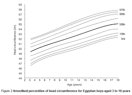 Microcephaly Growth Chart Who Emro Head Circumference Reference Data For Egyptian
