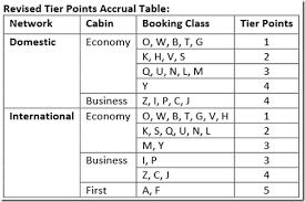 Jet Airways Tier Points Chart 2017 Jet Airways Jetprivilege Program Is Making It Easier For