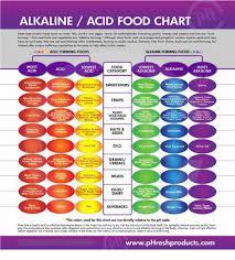 High Protein Foods Chart Alkaline Acid Food Chart Most High Protein Foods Such Os