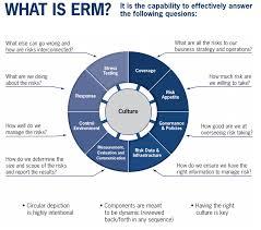 Enterprise Risk Management Framework Rma