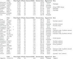 Cummins Filter Cross Reference Chart Lawn Mower Oil Filter Cross Reference Hipsterhunt Co