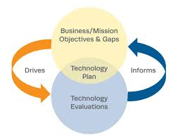technology strategic plan example technology planning the mitre corporation