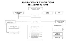 Parish Council Organizational Chart In Jamaica Parish Organizational Chart 2019