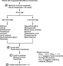 Respiratory Metabolic Acidosis Alkalosis Chart Metabolic Acidosis An Overview Sciencedirect Topics