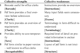 5 Strengths And Weaknesses Five Collective Strengths And Weaknesses Prioritized