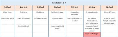 Chart Of Seven Seals Trumpets And Bowls The Comparison Of The Seals Trumpets And Bowls Of Wrath Of