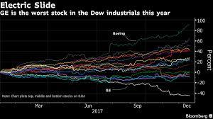 American Slide Chart Co